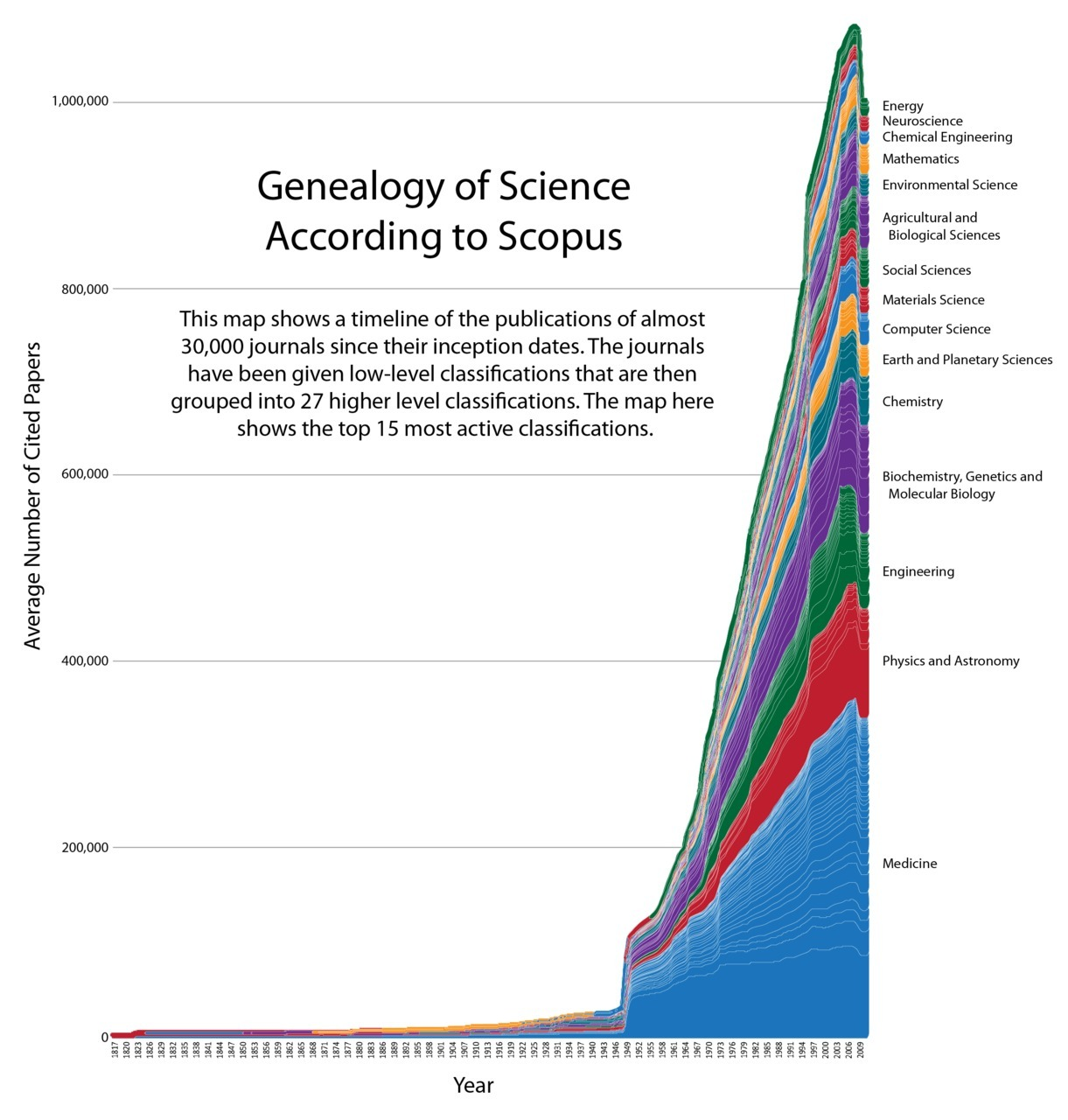 Geneology of science