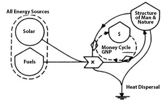 Energy Ecology Economics
